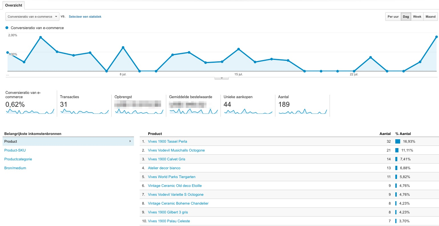 Vlagsma Google Analytics